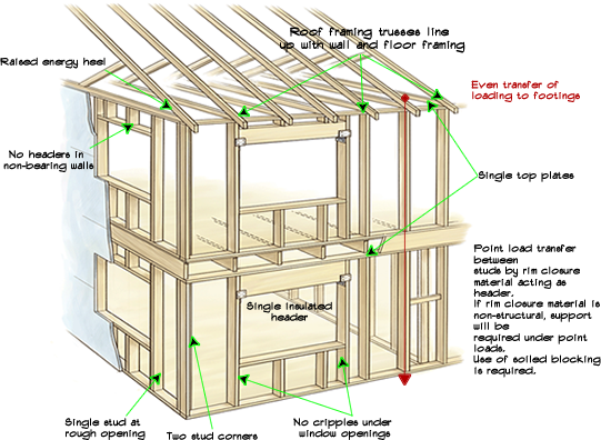 Home building stages of home building for What insulation to use in 2x6 walls